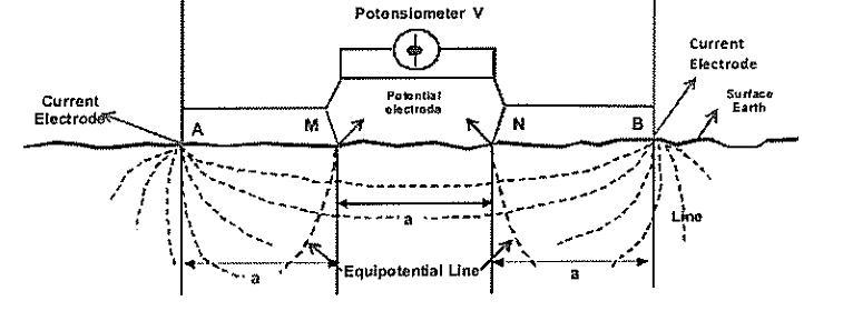wenner four pin method for soil resistivity test  u2013 my little world
